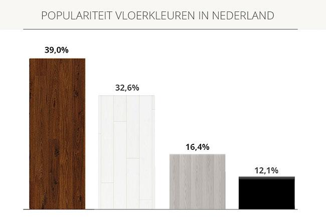 Nieuwe Houten Vloer : Onderzoek houten vloeren interieurjournaal